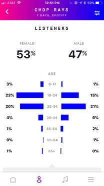 Gender and Age Demographics
