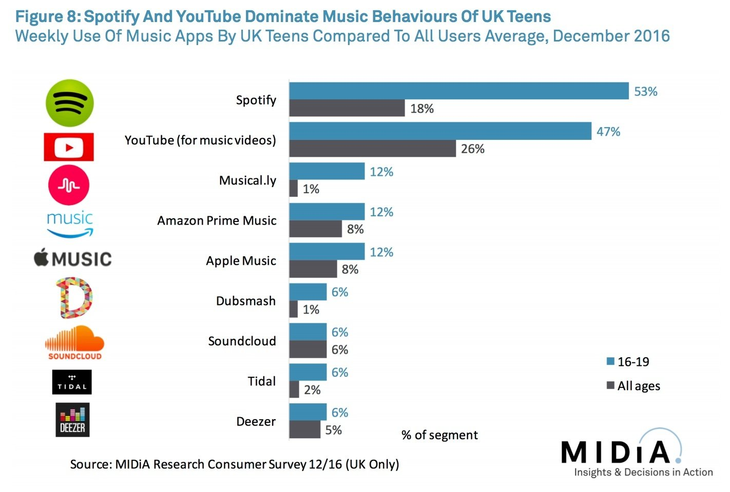 Do You Know How Gen Z is Finding Your Music?