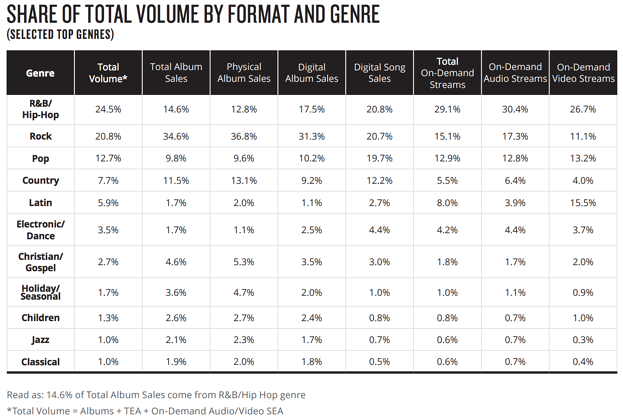 In July, hip-hop became the most dominant consumer genre for the first time ever.